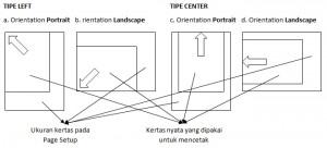 Karakteristik Printer pada pengaturan Page Setup